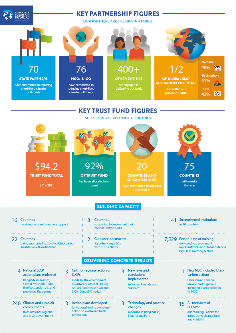 Key figures from the CCAC's Annual Report 2019-2020