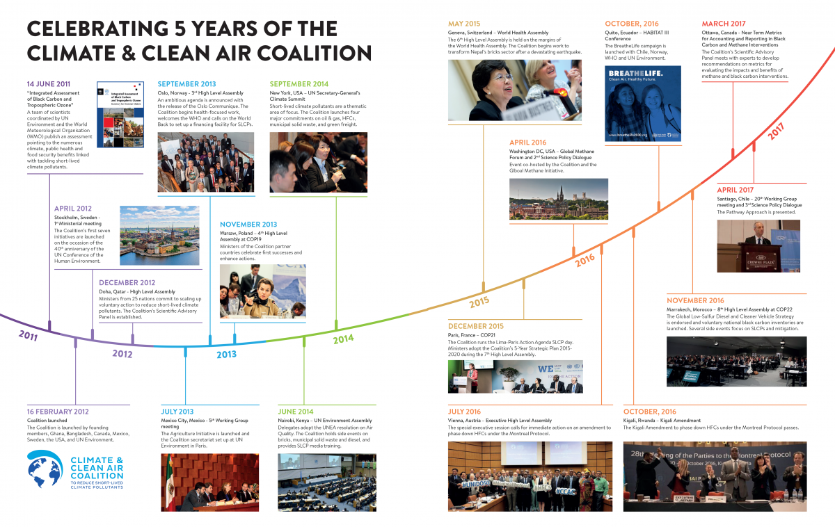 5 years of the Climate & Clean Air Coalition