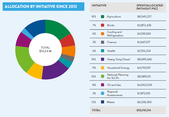 Allocation by initiative since 2012
