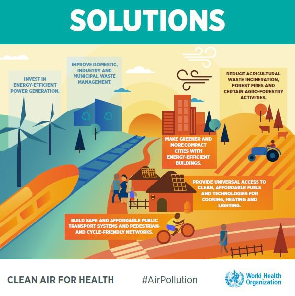 The Best Design Solutions: World Health Organization Releases New Global Air