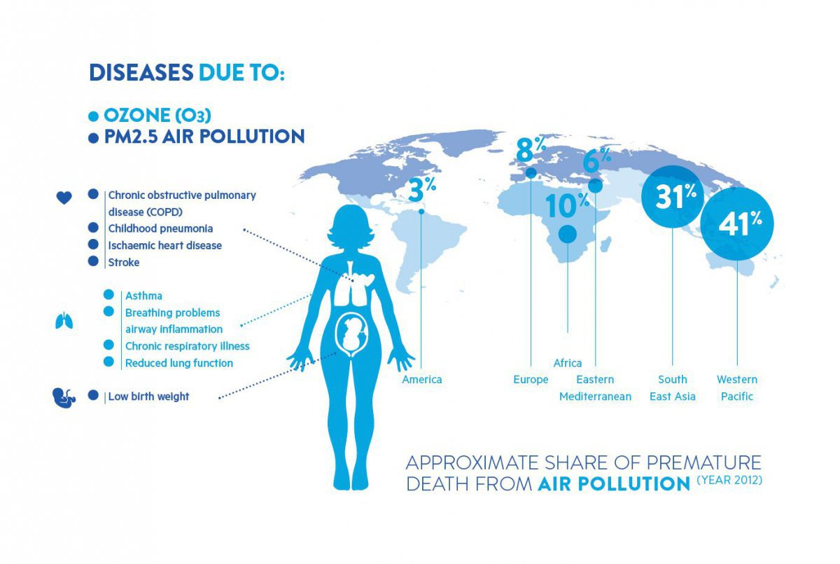Short-lived climate pollutant effects on health