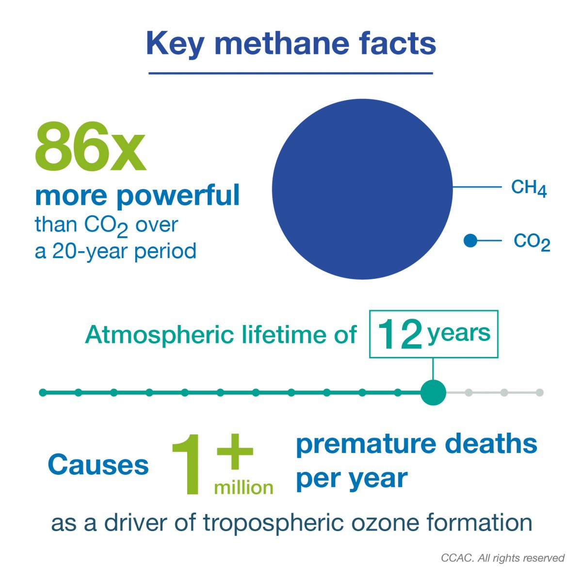 Methane emissions and mitigation potential