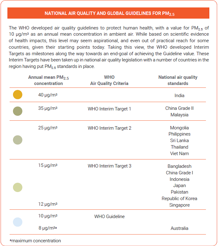 National air quality and global guidelines for PM2.5