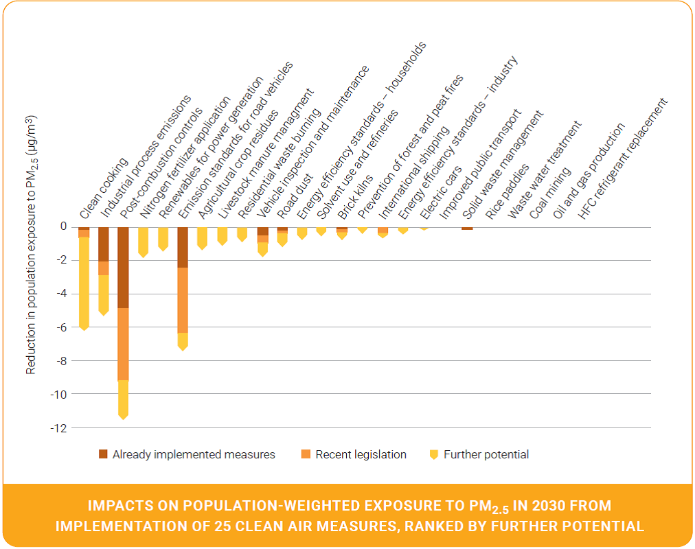 Impacts on population-weighted exposure to PM2.5 in 2030 from implementation of 25 clean air measures