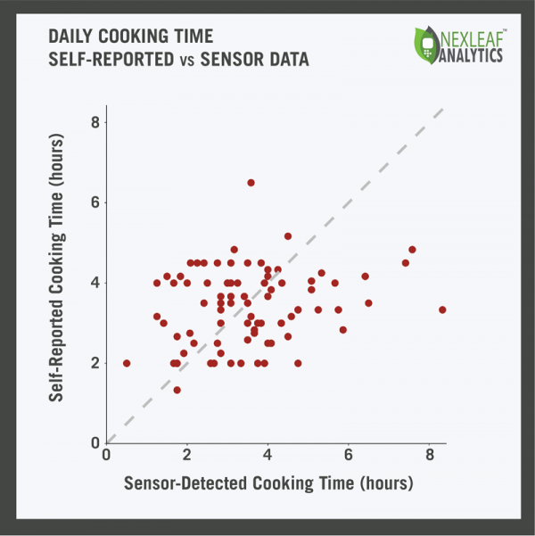 Daily cooking time: self-reported vs. sensor data