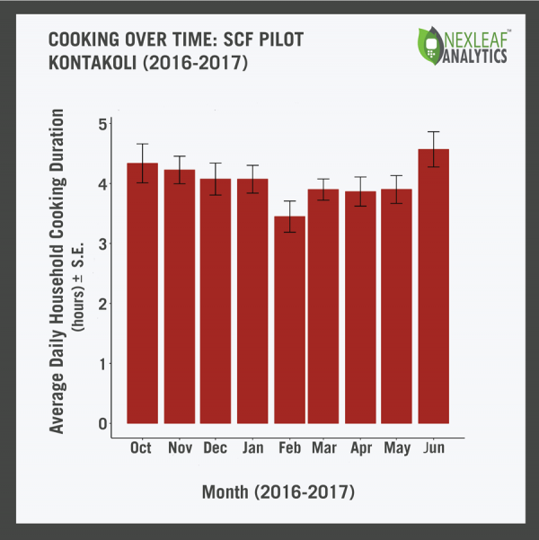 Cooking over time: SCF pilot Kontakoli (2016-2017)
