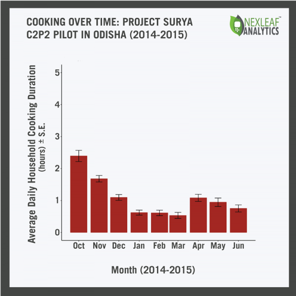 Cooking over time: Project Surya C2P2 pilot in Odisha (2015-2015)