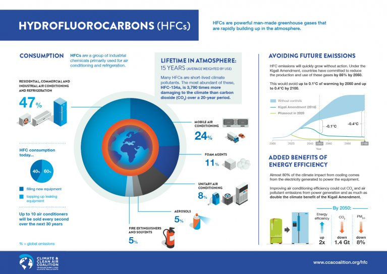 HFC emissions sources and impacts