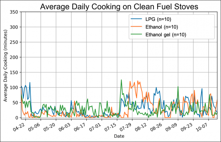 Sensor data showed that LPG was used more consistently compared to other clean fuels.