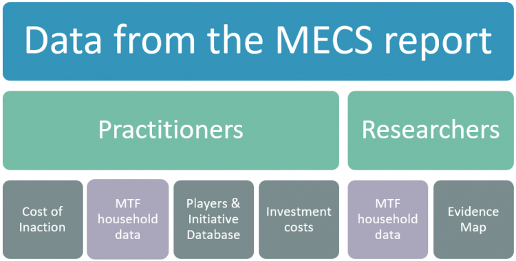 Data from the MECS report