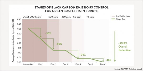 Stages of black carbon emissions control for urban bus fleets in Europe