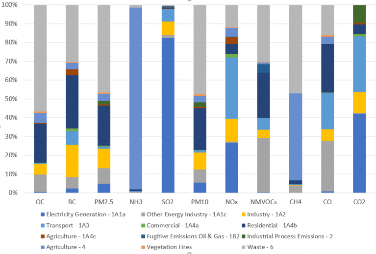 Contribution of different sources to emissions of SLCPs, air pollutants and GHGs in the Dominican Republic in 2018