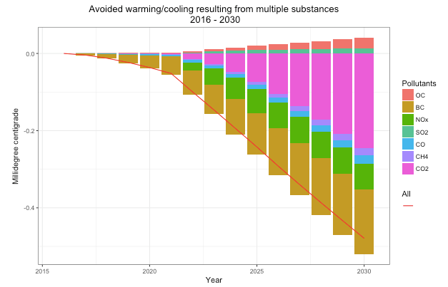 Avoided warming and cooling for multiple pollutants