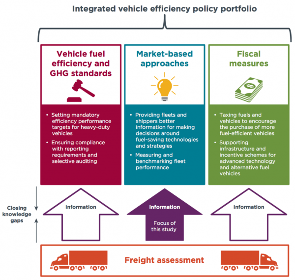 "Image from ""Freight Assessment Blueprint"" white paper"