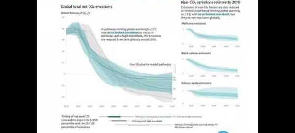 Methane and the CCAC's role in catalysing 2030 mitigation ambition