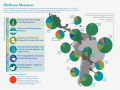 Methane Mitigation measures in Latin America and the Caribbean