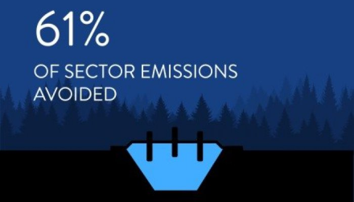 Up to 589 tonnes of CO2 equivalent emissions could be avoided by 2030 with full implementation of current landfill gas capture technology - an estimated 61% of sector emissions.