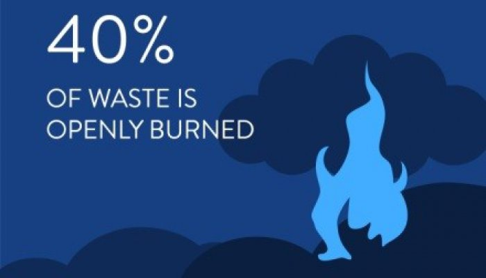 Globally, an estimated 40% of waste is openly burned, releasing harmful dioxins, furans, and black carbon into the atmosphere.