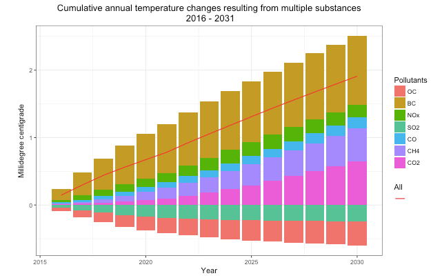 Cumulative annual temperature changes