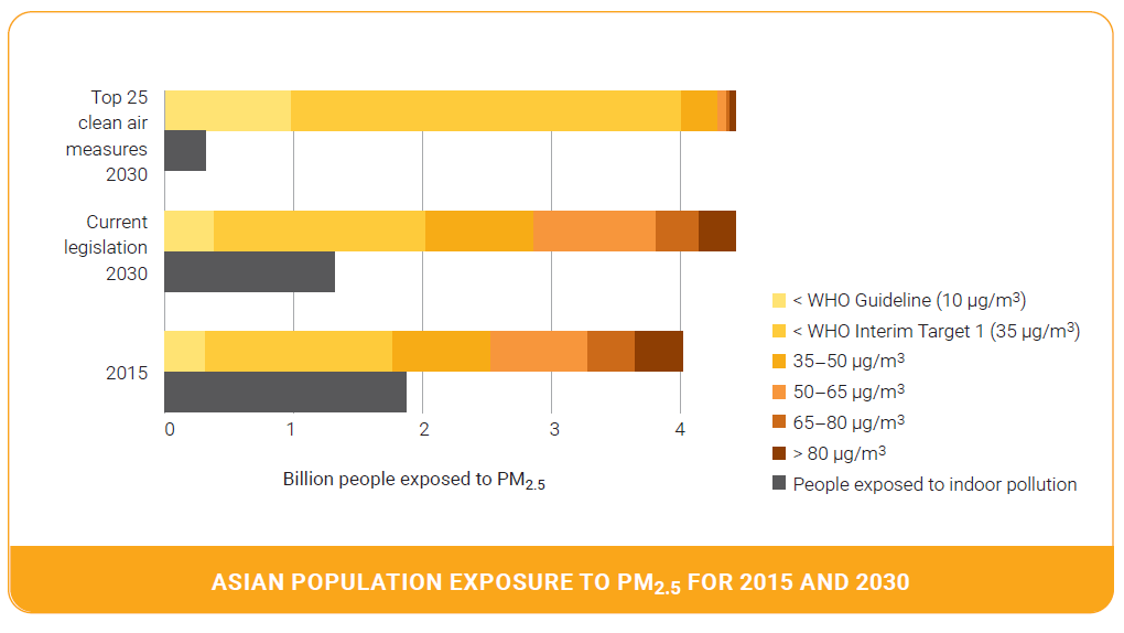 Asian population exposure to PM2.5 for 2015 and 2030