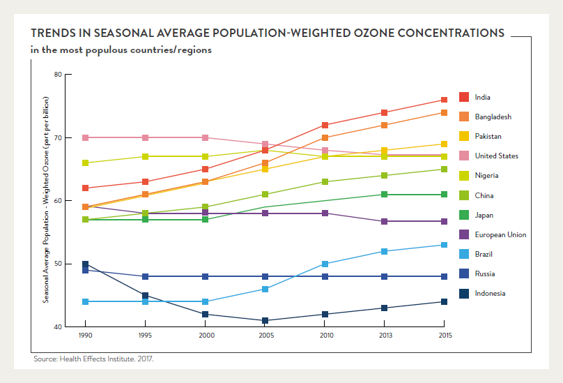 Population-weighted ozone concentrations